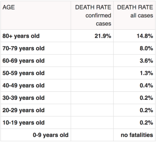 Mortality rates by age for Covid-19 - Feb 29